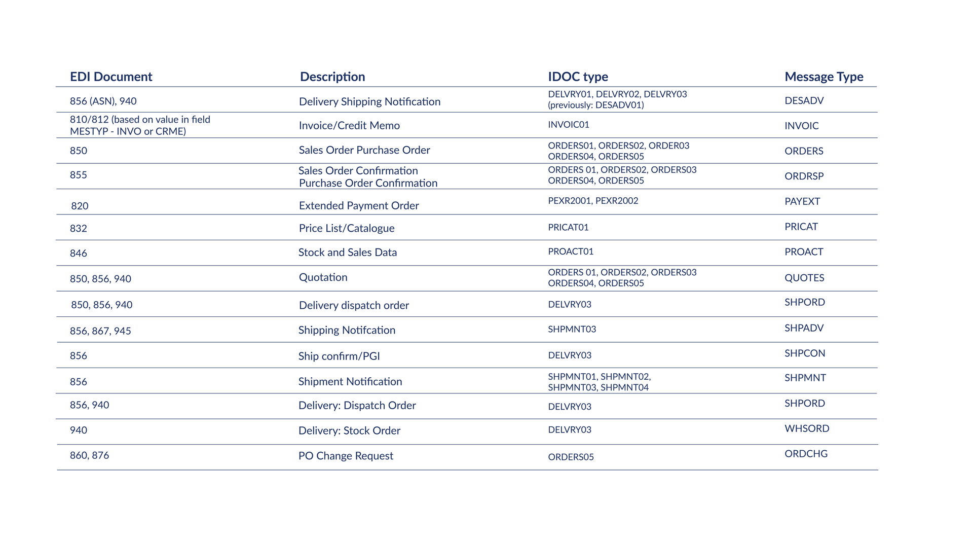 Documents SAP S4 Hana